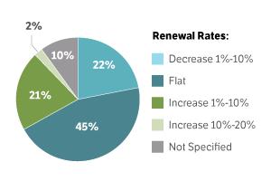 Renewal Rates Pie Chart